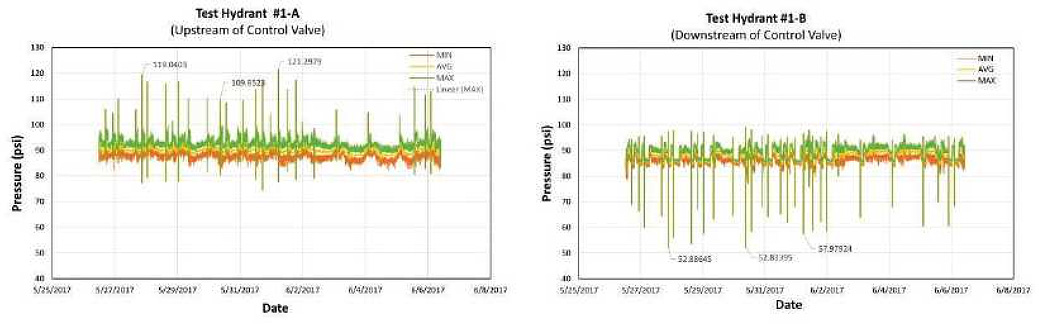 Pressure Transient Monitoring Test Results for Condition Assessment project